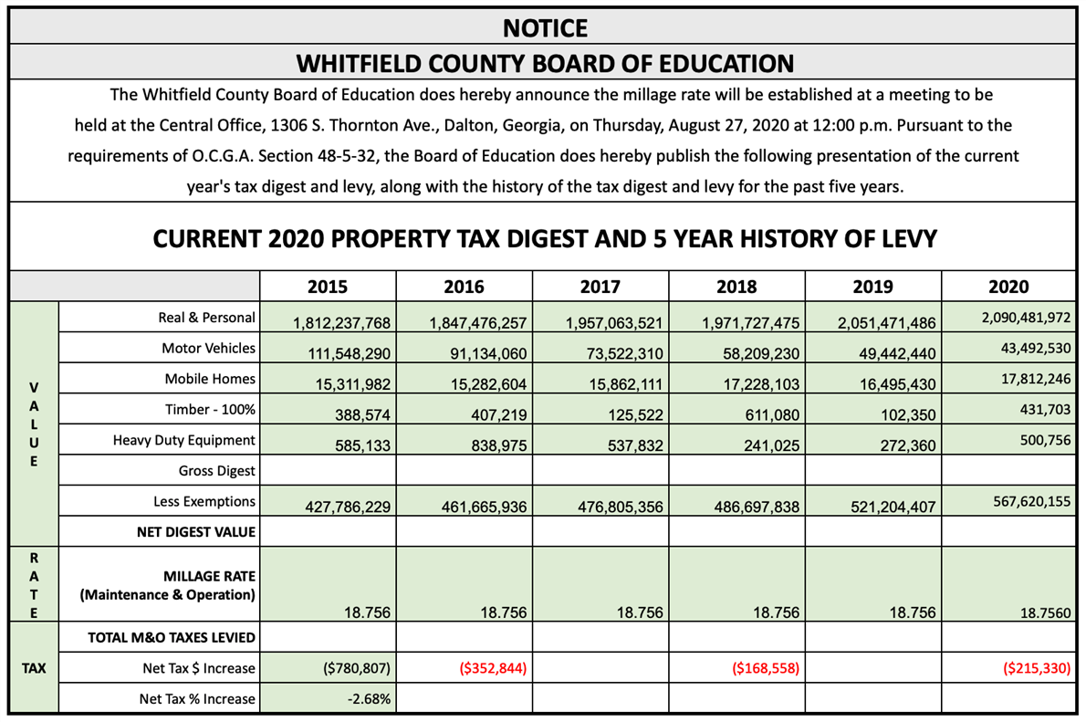 2020 Property Tax Digest and 5-Year History of Levy