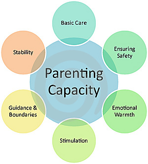 Building Parent Capacity