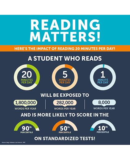 Reading Matters!